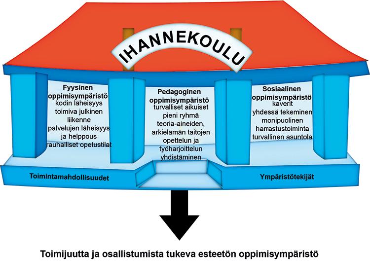 Ihannekoulu