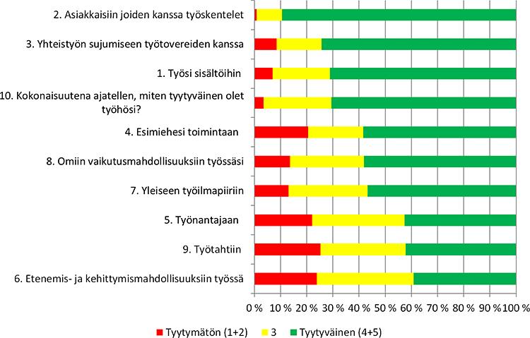 Kuvio 1. Tyytyväisten ja tyytymättömien prosentuaaliset osuudet osioittain