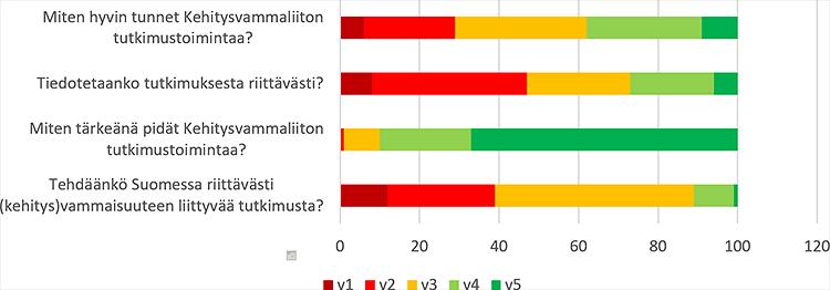 Kuvio 1. Arviot Kehitysvammaliiton tutkimuksen tunnettuudesta, tiedottamisesta, tärkeydestä sekä vammaistutkimuksen riittävyydestä. Vastausten prosentuaaliset jakaumat.